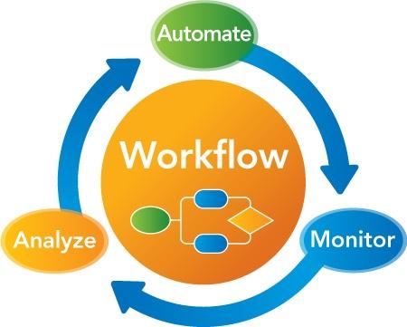 Actualiza Web, Automatización